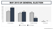 2015 UK General Election