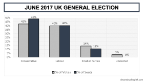 2017 UK General Election