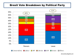 UK 2016 Brexit Vote Breakdown by Political Party