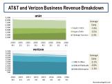 AT&T and Verizon Business Revenue Breakdown