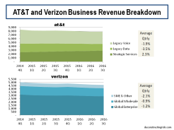 AT&T and Verizon Business Revenue Breakdown