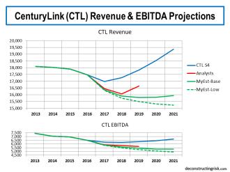 CTL Revenue & EBITDA Projections