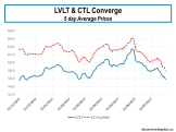 LVLT & CTL Share Price Convergence