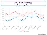 LVLT & CTL Share Price Convergence