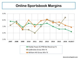 Online Sportsbook Gross Win Margins