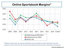 Online Sportsbook Net Revenue Margins H1 2017