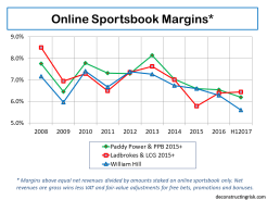 Online Sportsbook Net Revenue Margins H1 2017