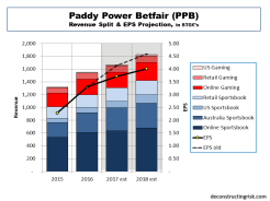 Paddy Power Betfair 2015 to 2018 Revenue Split & EPS projection NEW