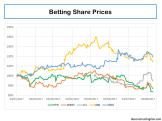 Paddy Power Betfair & peers share price
