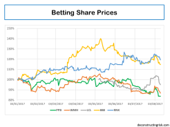 Paddy Power Betfair & peers share price