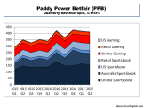 Paddy Power Betfair Quarterly Revenue Split to H1 2017