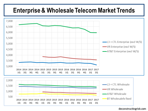 telecom EBITDA multiples | deconstructingrisk