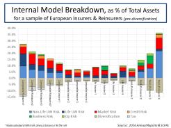Internal Model Breakdown % Assets for European Insurers and Reinsurers Sept 2017