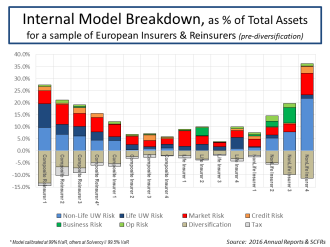Internal Model Breakdown % Assets for European Insurers and Reinsurers Sept 2017