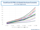 SouthEast US PMLs & Atlantic Hurricane Exposures
