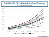 SouthEast US PMLs & Atlantic Hurricane Exposures
