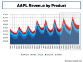 AAPL Revenue by Product FY2012 to FY2019