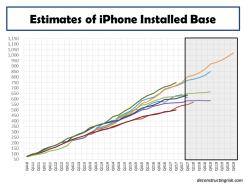 Estimates of iPhone installed base