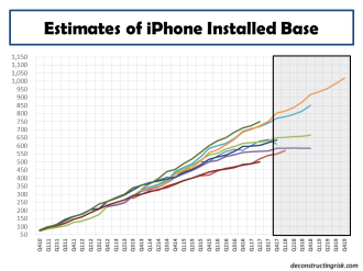 Estimates of iPhone installed base