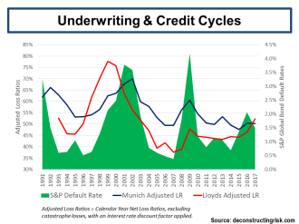Insurance Underwriting & Credit Cycles