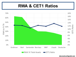 Risk Weighted Assets & CET1 Ratios