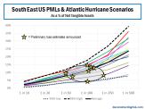 SouthEast US PMLs & Atlantic Hurricane Exposures updated