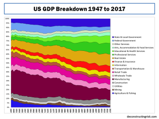 US GDP Breakdown 1947 to 2017