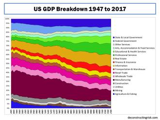 US GDP Breakdown 1947 to 2017