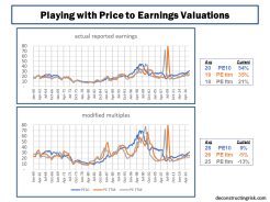 PE Valuations 1960 to 2017