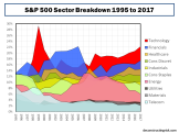 S&P 500 Sector Breakdown 1995 to 2017