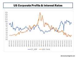 US Corporate Profits and Interest Rates