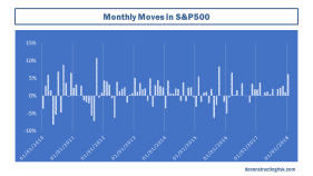 Monthly Changes in S&P500
