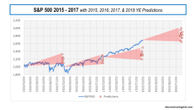 S&P500 Predictions 2015 to 2018