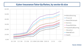 Cyber Insurance Takeup Rates Advisen