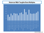 Historical Insurance M&A Tangible Book Multiples
