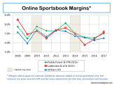 Online Sportsbook Net Revenue Margins 2008 to 2017