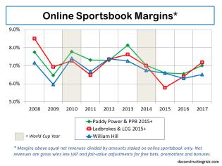 Online Sportsbook Net Revenue Margins 2008 to 2017