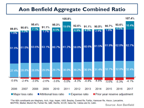 Aon Benfield Aggregate Combined Ratio 2006 to 2017