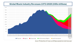 Global Music Industry Revenues 1972 to 2020 April 2018