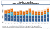 Lloyds of London historical 2003 to 2017 combined ratio breakdown