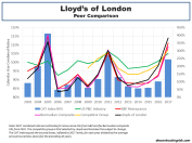 Lloyds of London historical 2003 to 2017 peer comparison