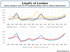 Lloyds of London sector analysis 2003 to 2017