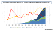Property CAT Reinsurance Pricing vrs Change in 10 year average insured loss