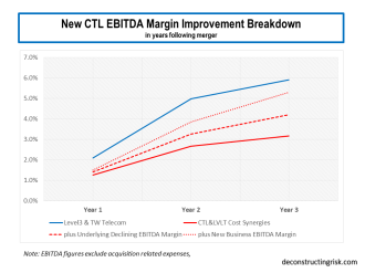 CTL EBITDA Telcom Margin Improvement breakdown