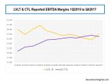 CTL & LVLT EBITDA Margins Q12015 to Q42017