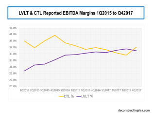 CTL & LVLT EBITDA Margins Q12015 to Q42017