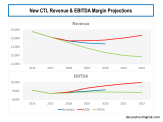 new CTL Revenue & EBITDA Margin Projections 2018 to 2022