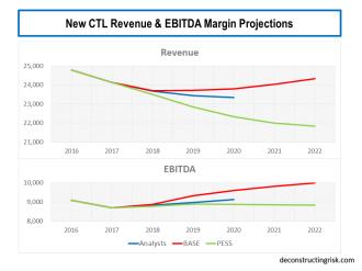 new CTL Revenue & EBITDA Margin Projections 2018 to 2022