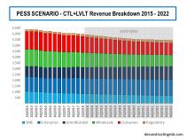 Pessimistic Scenario CTL Revenue Breakdown 2015 to 2022
