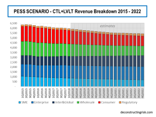 Pessimistic Scenario CTL Revenue Breakdown 2015 to 2022